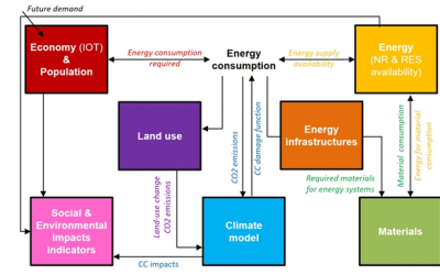 MEDEAS models methodology article published: integrating global biophysical and socioeconomic constraints in the energy transition