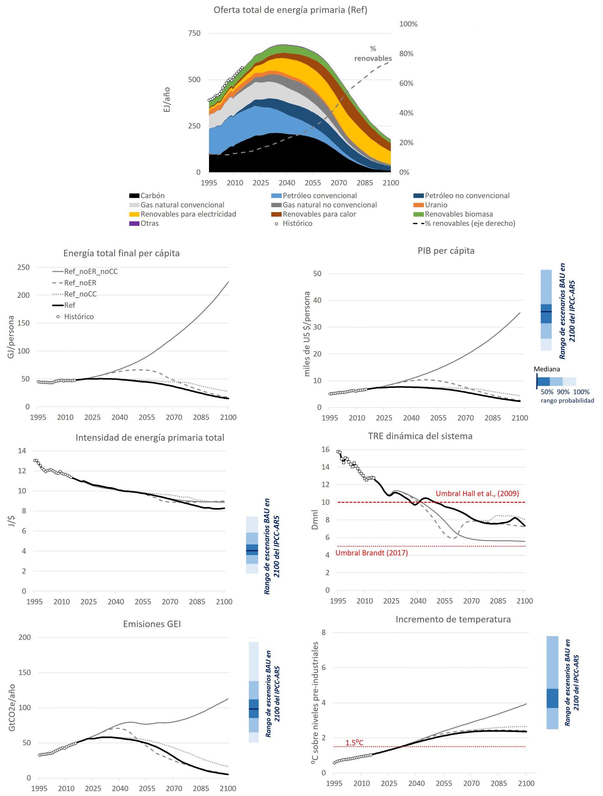 ig.1: Selección de resultados de las 4 variantes del BAU (business-as-usual, continuación de las tendencias actuales) aplicadas al modelo MEDEAS-World exploradas en el artículo académico publicado. Las bandas azules a la derecha de las figuras muestran la comparación con el rango de BAUs reportado en el IPCC-AR5 WG3 para el año 2100: mediana e intervalos de confianza al 50, 90 y 100%. $ son dólares USA de 1995. GEI: Gases de efecto invernadero; TRE: Tasa de retorno energético; PIB: Producto Interior Bruto; Dmnl: sin dimensión (ratio x:1). Ver referencias citadas en artículo original.