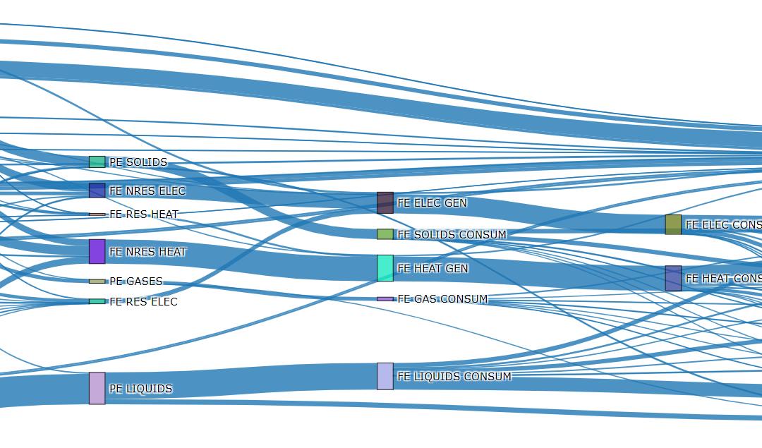 Análisis energético del modelo MEDEAS mediante diagramas Sankey